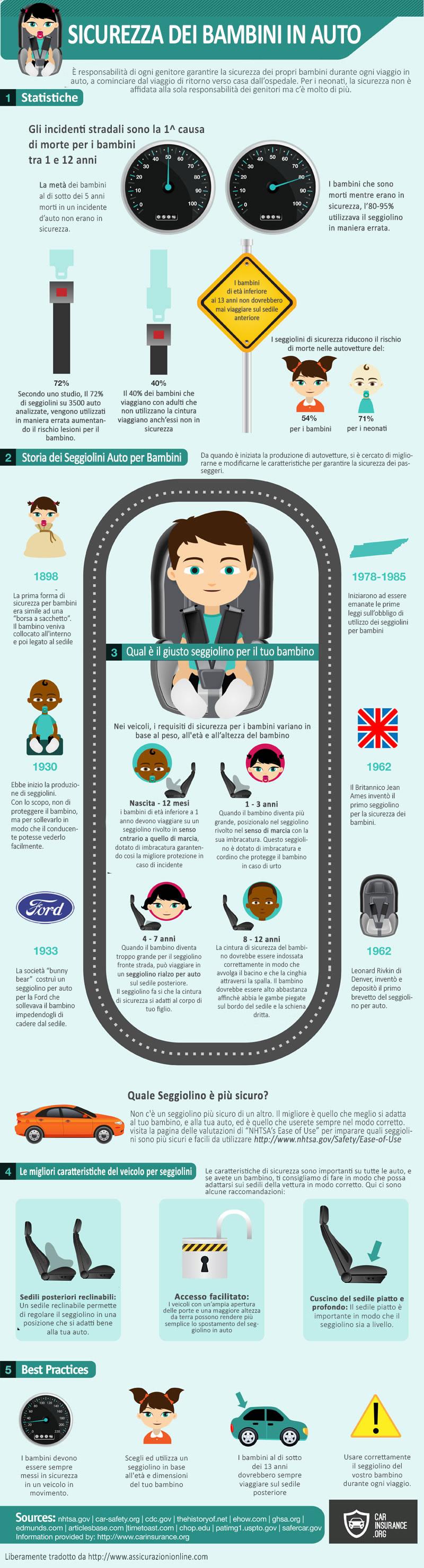 infografica sulla sicurezza dei bambini in auto